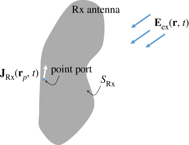 The antenna spacetime system theory of wireless