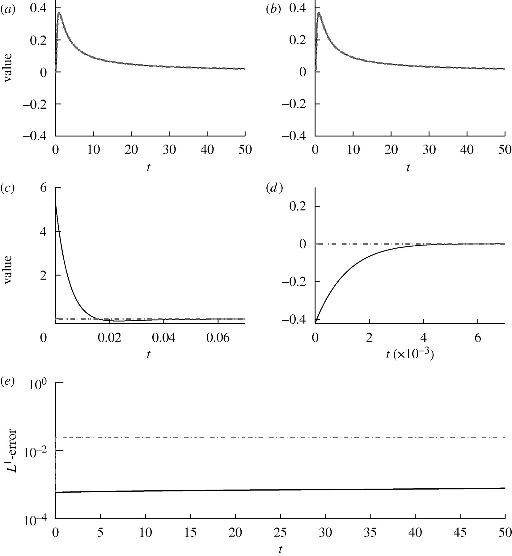 Beyond fractional derivatives: local approximation of other