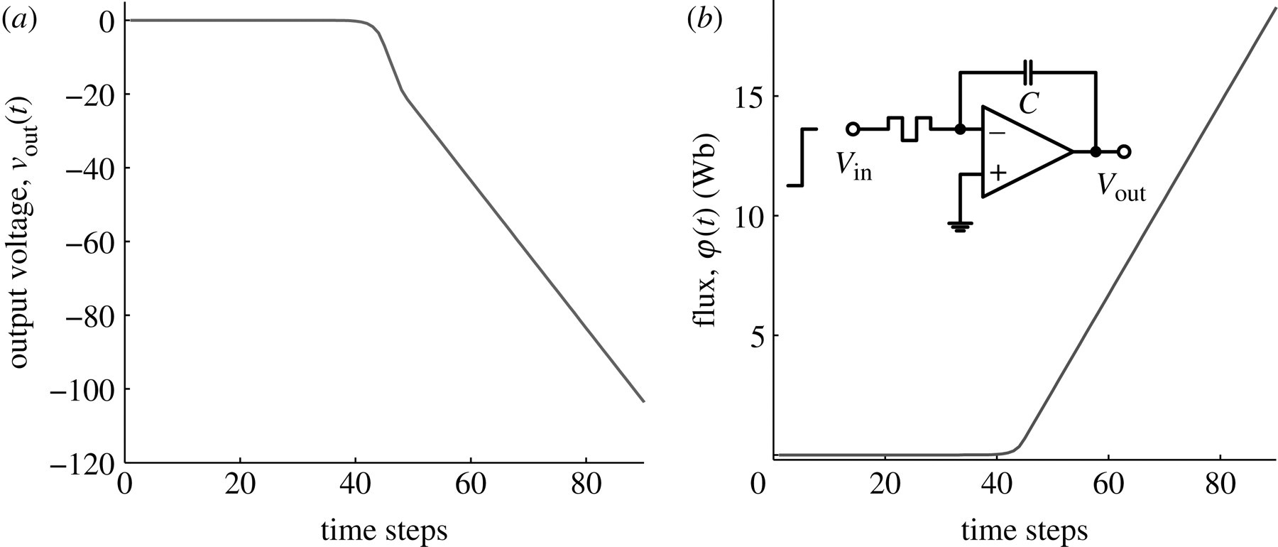 The Fourth Element Characteristics Modelling And Electromagnetic Integrator Lifier Circuit Likewise Low Drift Download Figure