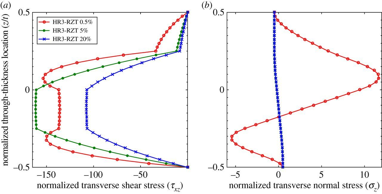 Solution To Problem 411 Shear And Moment Diagrams Strength Of