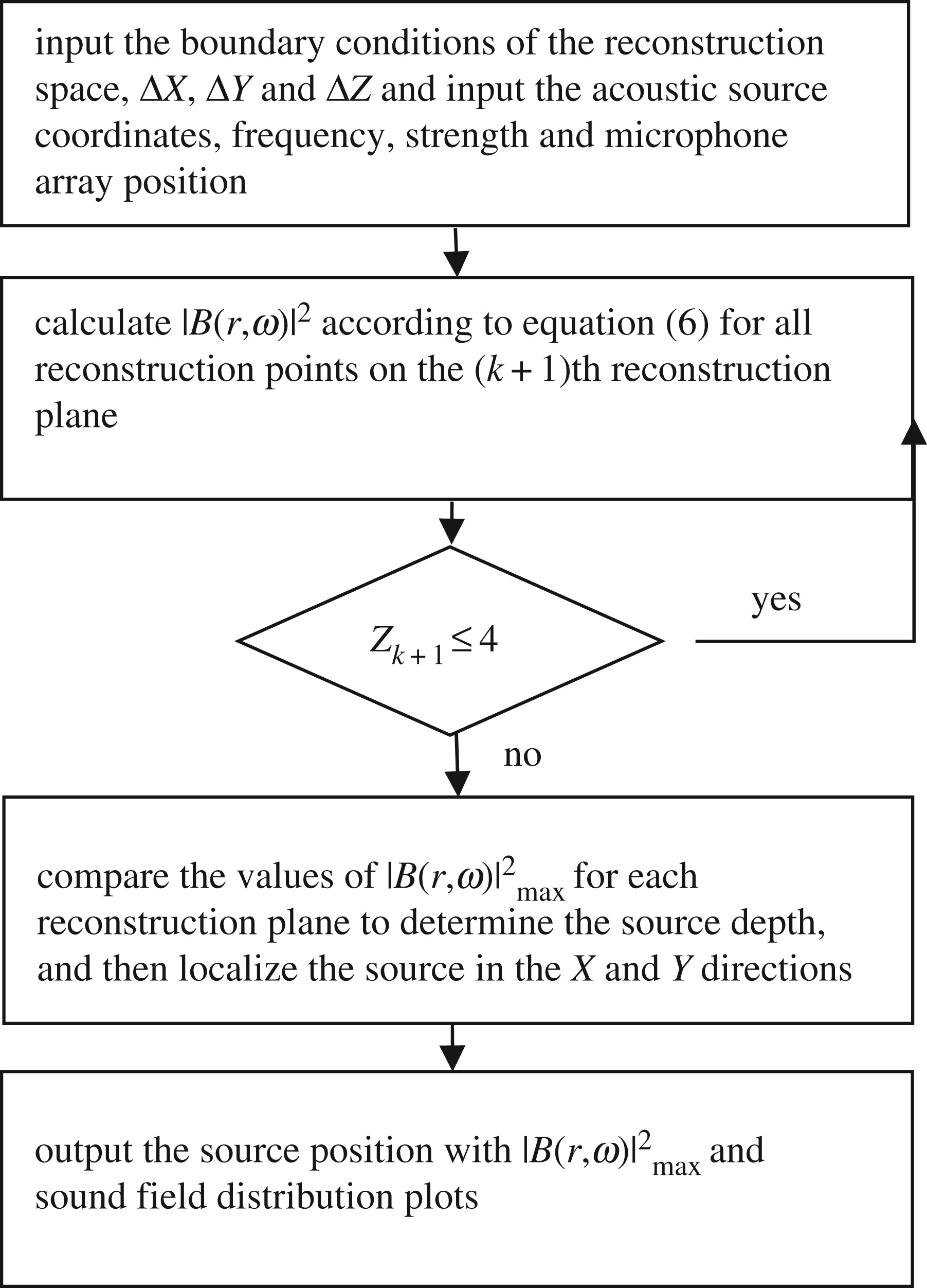 Three-dimensional localization of point acoustic sources using a