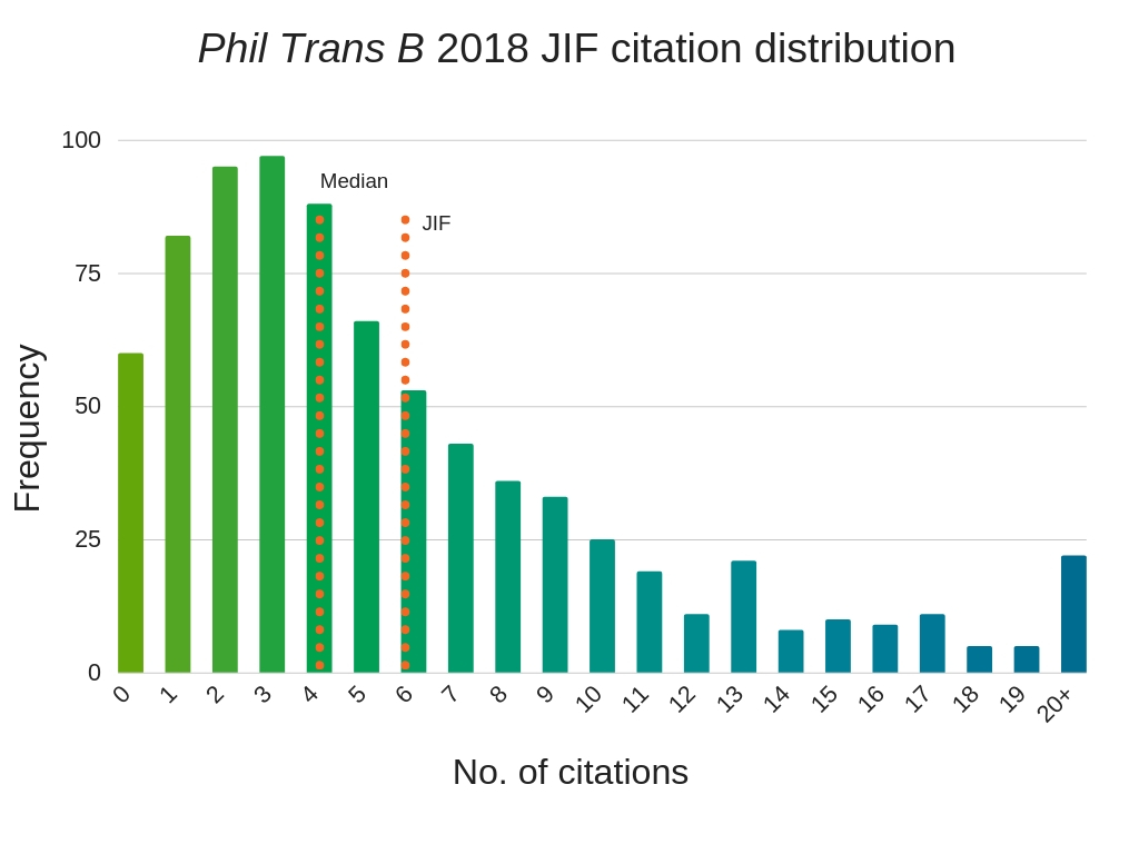 Journal metrics | Philosophical Transactions of the Royal